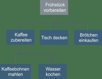 Business-Function-Modeling-3-Beispiel-Das-Land-bestellen