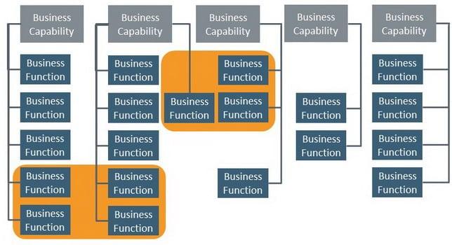 Business-Function-Modeling-5-Erntezeit