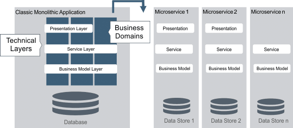 Kontext-getriebene-Architektur-4-Strukturierung-in-Vertical-Components