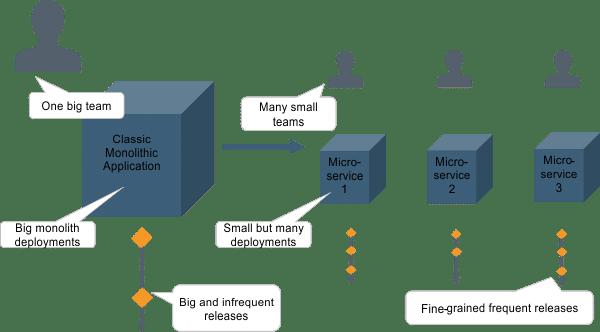 Kontext-getriebene-Architektur-6-Kleine-Teams-bauen-kleine-Services